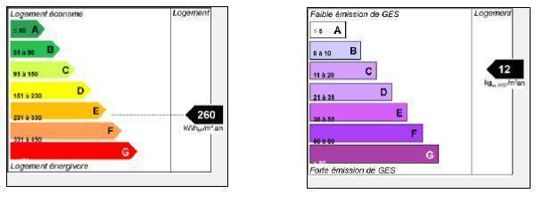 Labenne (40530)